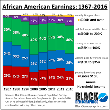 Income african american teen