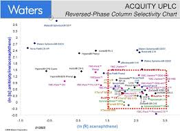 72 Experienced Waters Reversed Phase Column Selectivity Chart
