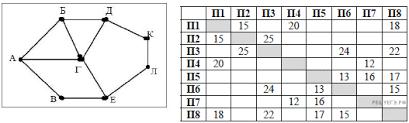 Итоговая контрольная работа по информатике класс Так как таблицу и схему рисовали независимо друг от друга нумерация населённых пунктов в таблице никак не связана с буквенными обозначениями на графе