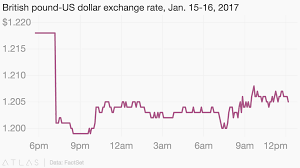 British Pound Us Dollar Exchange Rate Jan 15 16 2017