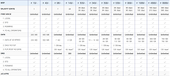 Cell Phone Data Plans Comparison Chart 5 Best Internet 4g Data Plans In India Tariff Plans Review