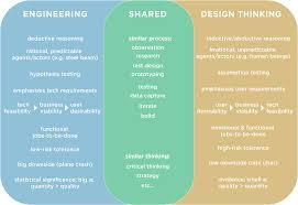 Design Vs Engineering Engineering Vs Design Thinking Brandon Chinn Pulse