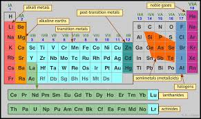 5.6: Periodic Properties of the Elements - Chemistry LibreTexts