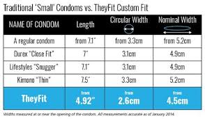 Small Condoms Size Chart Theyfit Theyfit Size Codes