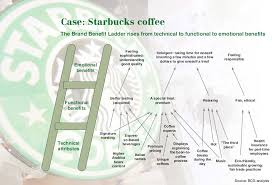 brand ladder for starbucks via bcg brand equity meaning brand ladder for starbucks via bcg brand equity meaning