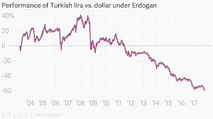 Dollar Lira Chart Performance Of Turkish Lira Vs Dollar Under Erdogan