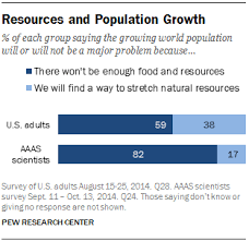 scientists more worried than public about world s growing  views of population growth