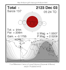 Lunar Chart 2015 Total Lunar Eclipse Of 3 Dec 2123 Ad