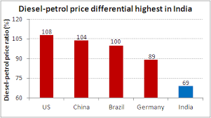 Diesel To Petrol Price Ratio Chart Of The Day 7 December