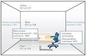Lighting Distribution Chart Luminance Distribution