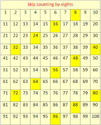Skip Counting By 16 Chart Skip Counting By 8s Concept On Skip Counting Skip