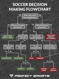 Soccer Decision Making Flowchart Printable Pdf Profect
