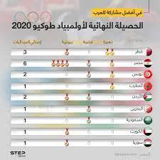 في أفضل مشاركة أولمبية... تعرّف على حصيلة العرب من الميداليات في أولمبياد طوكيو  2020   وكالة ستيب الإخبارية
