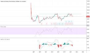 2290 Stock Price And Chart Tadawul 2290 Tradingview