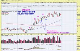 Gdxj Archives Chart Freak
