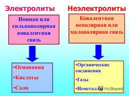 Презентация на тему Электролитическая диссоциация Химия класс  4 Ионная или сильнополярная ковалентная связь