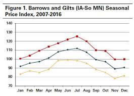 Seasonal Hog Price Patterns Ag Decision Maker
