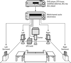 how to set up a surround sound speaker system dummies image0 jpg