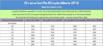 Lic New Bima Gold Policy Chart Lic Bonus Rates For 2017 18 A Complete List Basunivesh