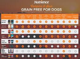 Dog Food Comparison Chart 51 Thorough Dry Dog Food Rating Chart