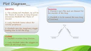 Macbeth Plot Chart Macbeth Presented By Kamrul Hasan Bappy