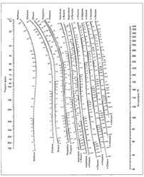 Depriester Chart Calculator File Depriester Chart 2 Jpg Wikimedia Commons