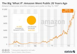 Chart The Big What If Amazon Went Public 20 Years Ago