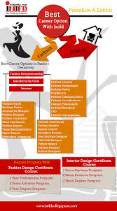 Inifd Fashion Designing Course Fees Pin By Inifd Pune On Career Career In Fashion Designing