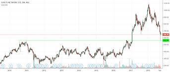 Suntv Technical Formation Suntv Long Term Chart