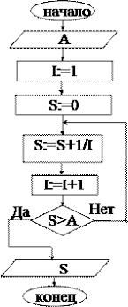 П Методика составления программ на языке программирования Бейсик Контрольный счет