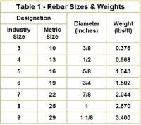 Rebar Design And Detailing Data Chart Rebar Design And Detailing Data Chart Home Page Www