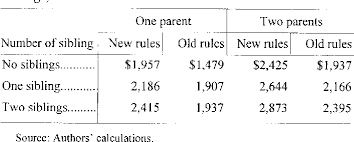 Table 1 From Deeming Rules And The Increase In The Number Of