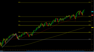 The Current State Of The E Mini Dow Jones Futures Ym See
