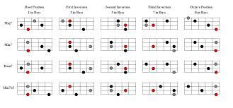 Blues Chords Guitar Chart Blues Chords Guitar Chart Office Center Info