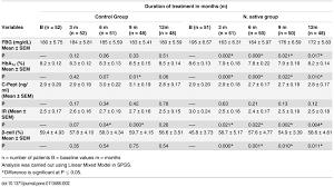 Changes In Fasting Blood Glucose Fbg Hemoglobin A1c