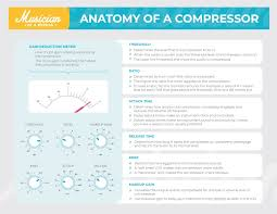 How To Use A Compressor The Easy To Follow Guide 10 Top Tips