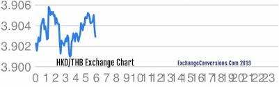 Hkd To Thb Charts Today 6 Months 5 Years 10 Years And 20