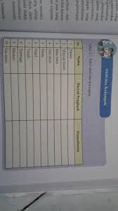 Menteri pendidikan dan kebudayaan republik indonesia yang baru nadiem makarim telah mengeluarkan kebijakan baru yang cukup mengagetkan dunia pendidikan. Tabel 3 1 Tabel Aktivitas Kelompok Brainly Co Id