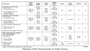 2010 Ford F150 Towing Capacity Chart F350 Towing Capacity Best Car Price 2020