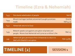 Nehemiah Timeline Chart Ezra And Nehemiah Timeline
