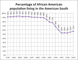 great migration african american