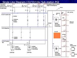 kv substation single line diagram 132 33 11kv sub station pgi