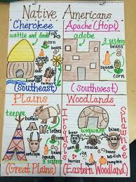 Book Units Teacher Native American Chart Native Americans Anchor Chart 3rd Grade Social Studies