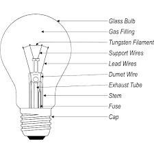 Car Bulb Types Chart Bulb Types Light Bulb Types E12 Bulb E12 Type B 15w Bulb