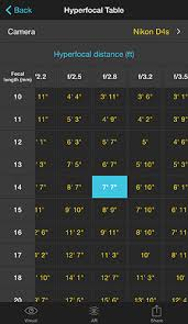 Aperture Distance Chart Hyperfocal Distance Table Photopills