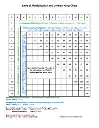 Division Chart 1 12 Multiplication And Division Facts And Laws Chart 0 12 Factors