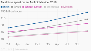 App Annie Charts Total Time Spent On An Android Device 2016