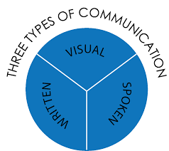 four types communication related keywords suggestions four types nonverbal communication bad examples