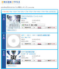 Tvxq Dominates Japanese Oricon Monthly Chart With Tree