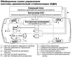 Системы безопасности часть блог сообщества Тест Драйв ru Обнаруживая это система подтормаживает левое заднее колесо стабилизируя движение машины Справа в повороте автомобиль заносит Стабилизация